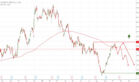 PTEN: PTEN short - Ölunternehmen geht runter