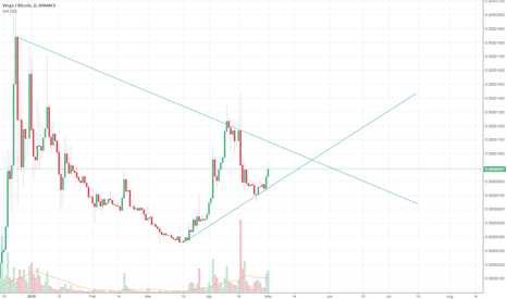 XVGBTC: Pivotal moment for Verge approaching June