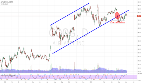GOOG: Channel broken