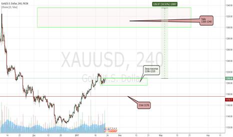 XAUUSD: Покупаем золото. Движение 10,5% или 127$