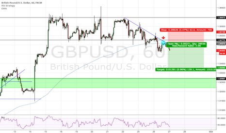 GBPUSD: Possible Short Opportunity