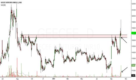 GEECEE: geecee ventures looks bullish in medium term