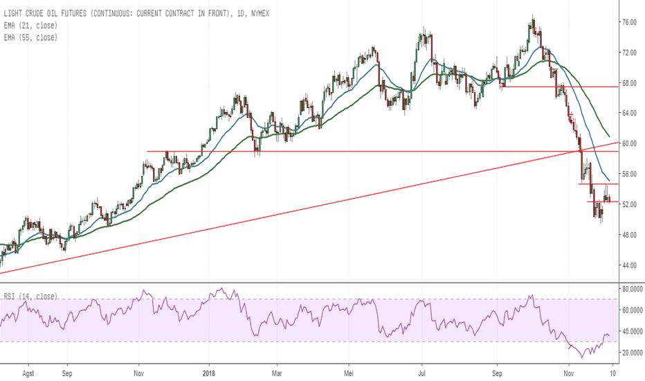 CL1!: Minyak WTI Stabil Jelang Pertemuan OPEC Hari ini$57.50