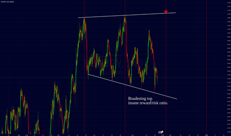 EURJPY: EJ widening top. high RRR