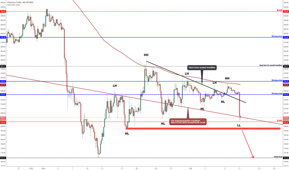 ETHUSD: ETHEREUM (ETH/USD) Hanging Above The Round Number