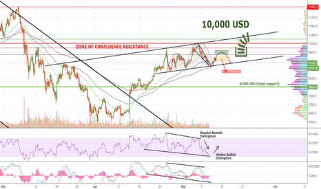 BTCUSD: BITCOIN-Bulls Are Waiting JUST Around The Corner - 10K USD?