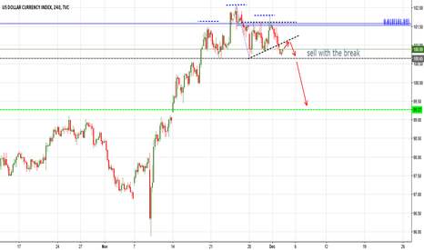 DXY: sell with break