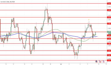 EURUSD: EUR/USD: euro falls again