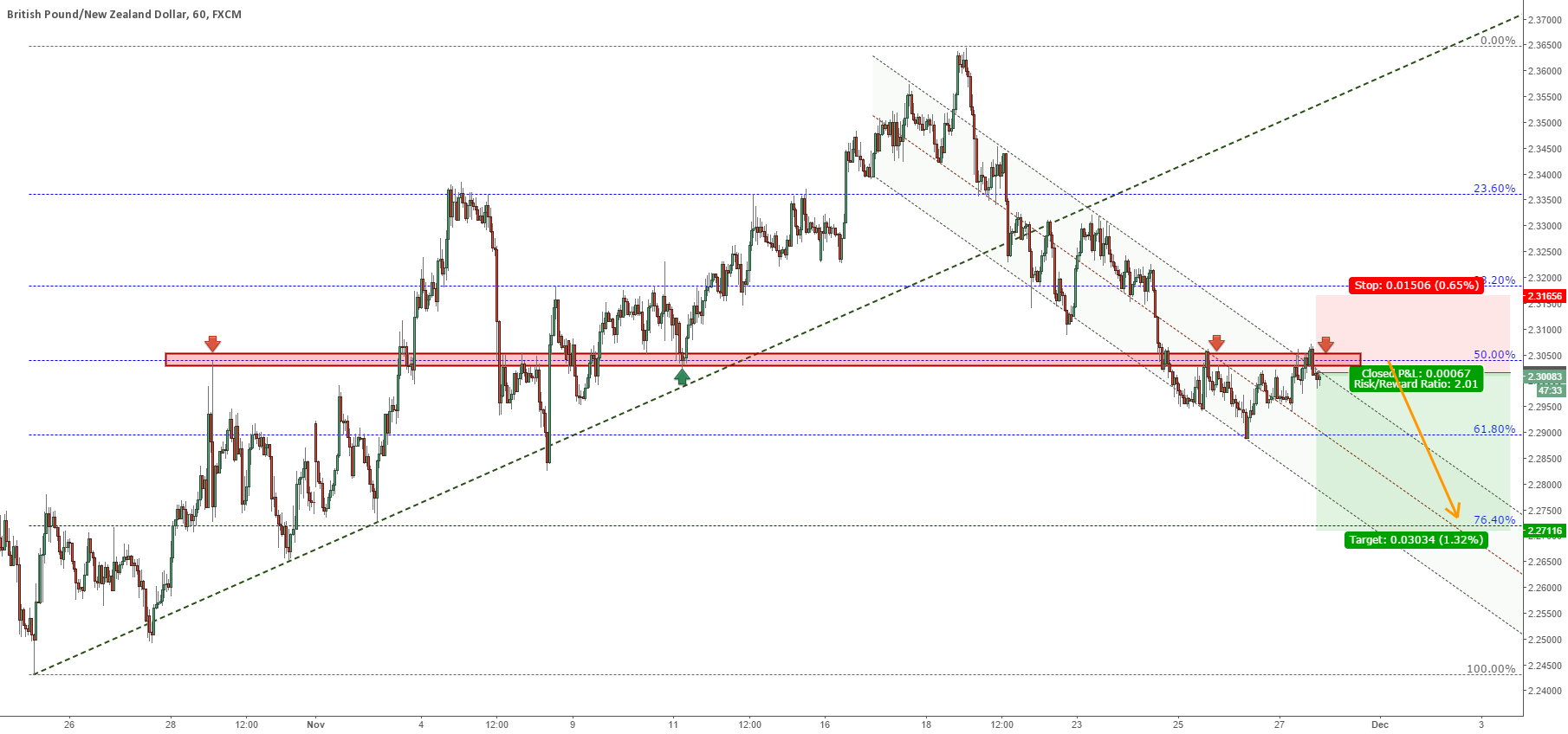 GBPNZD continues to fall