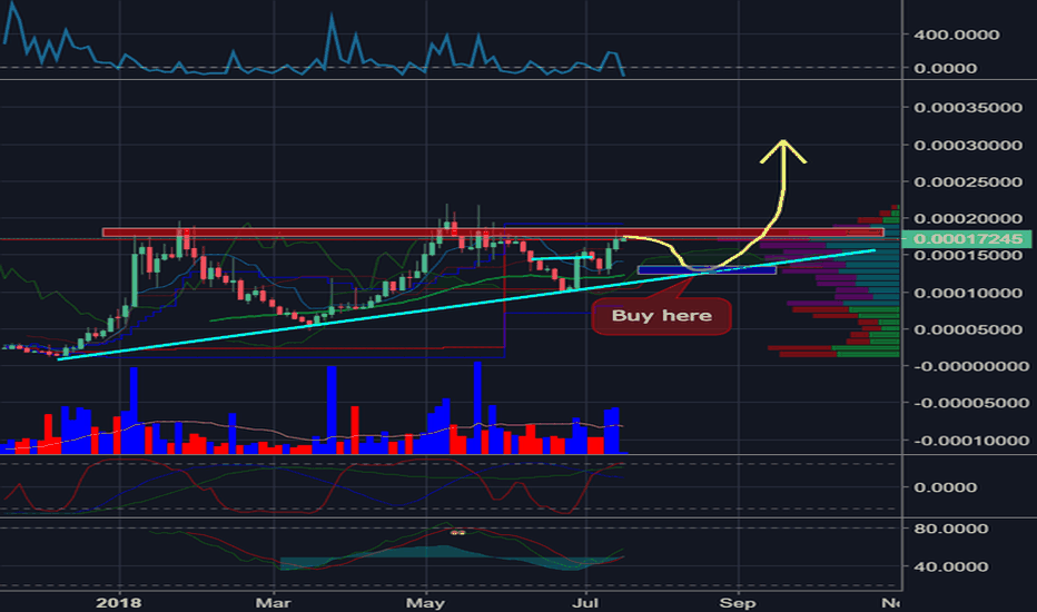 ZRXBTC: 0x protocol is forming a YUGE Ascending Triangle here.