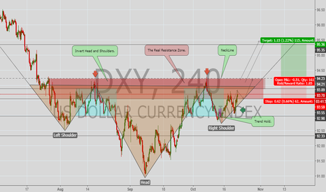 DXY: Possible Long Opportunity.