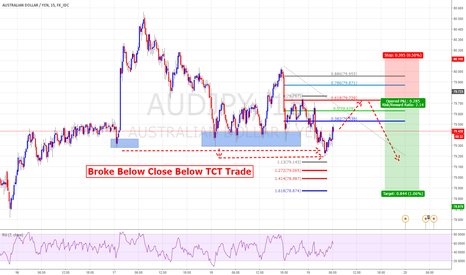 AUDJPY: TCT Trade Good R/R audjpy short