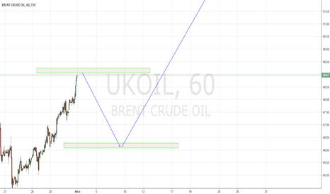 UKOIL: Предраллийная композиция. Нефть в лонг