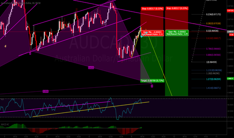 AUDCAD: sell the break of expanding flat