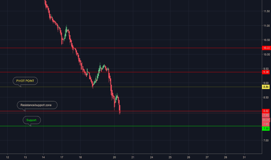 GUSH: Crude to recover????