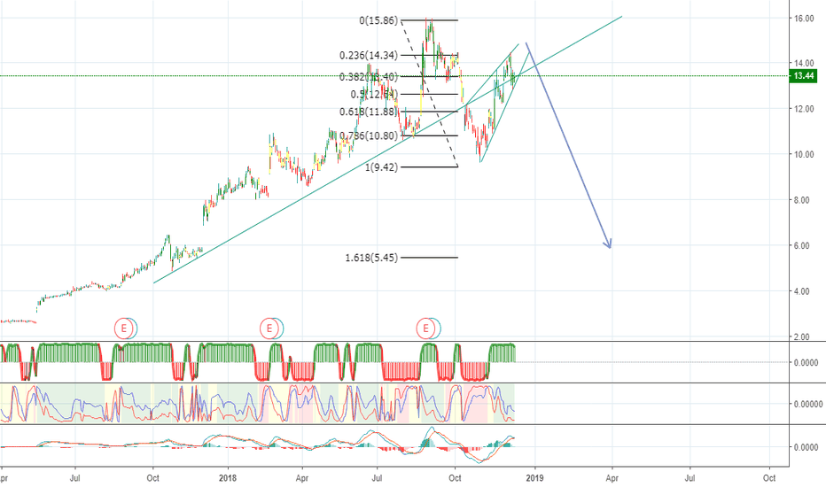 APX: APX watch for falling