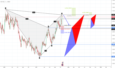EURNZD: EURO NZD D1 Gartley + ABCD pattern