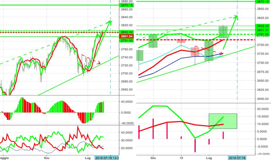 SPX: S&P quando si fermerà?