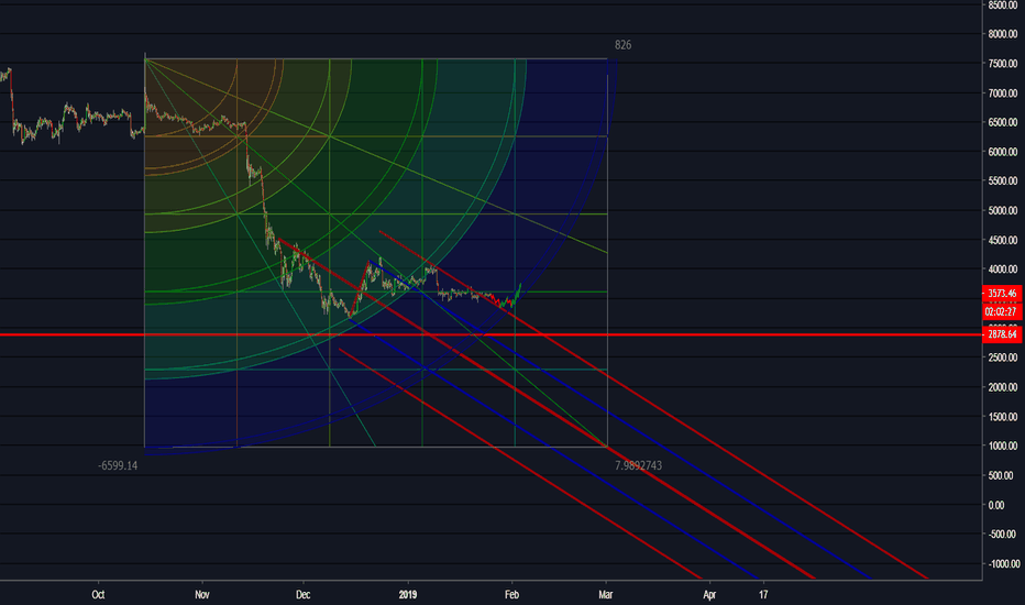 """BTCUSDT: BTC """"i think I can"""" Zoom in to get it"""