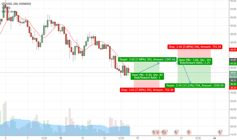 LTCUSD: LTCUSD success support bounce  UP and DOWN