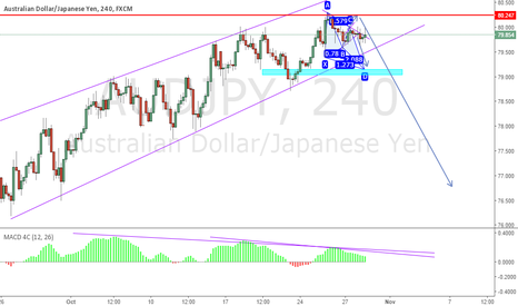 AUDJPY: AJ - Triple Divergence going for short