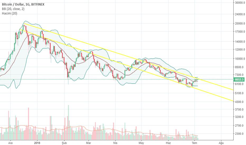 BTCUSD: btc uzun vadedeki düşüş trendini kırarsa şimdi kıracak