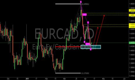 EURCAD: EURCAD:Buy at the 0.618RET