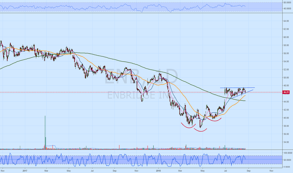 ENB: ENB Looking for excuse to breakout.