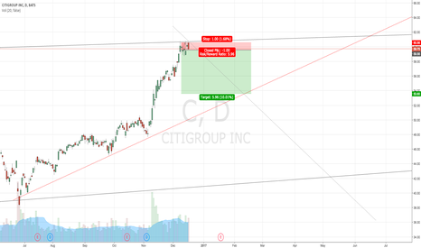 C: SHORT CITYGROUP FROM RESISTANCE WITH NICE ENGULFING SIGNAL