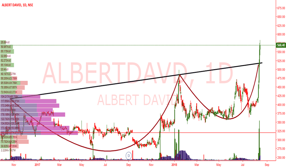 ALBERTDAVD: ALBERTDAVD- CUP AND HANDLE PATTERN