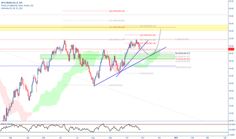 USOIL: Let's see if we can get a short on oil