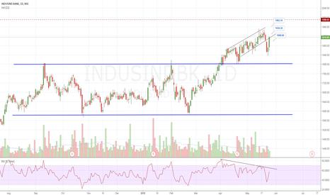 INDUSINDBK: Indusind bank study