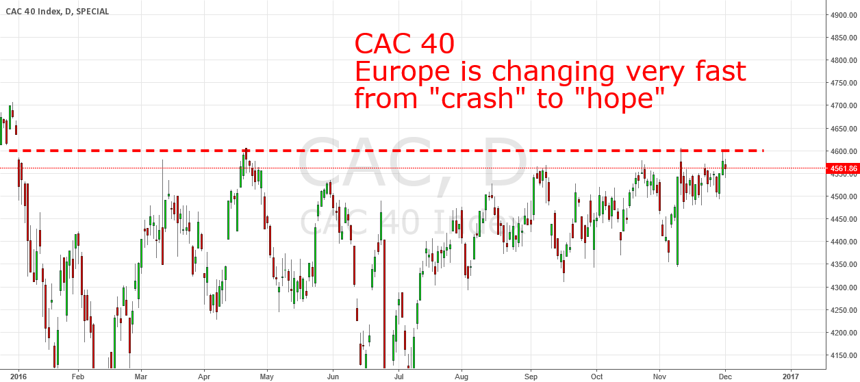 Watch the CAC 40 for a new bull market