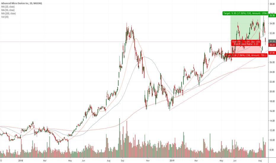 AMD — TradingView