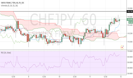 CHFJPY: 115.725 might be a strong S/R