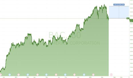 BAC: Сделка по Bank of America Corp