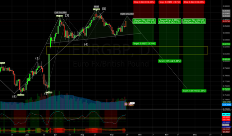 EURGBP: EURGBP Possible Trend Change