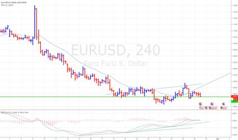 EURUSD:  EUR/USD Повторный вход