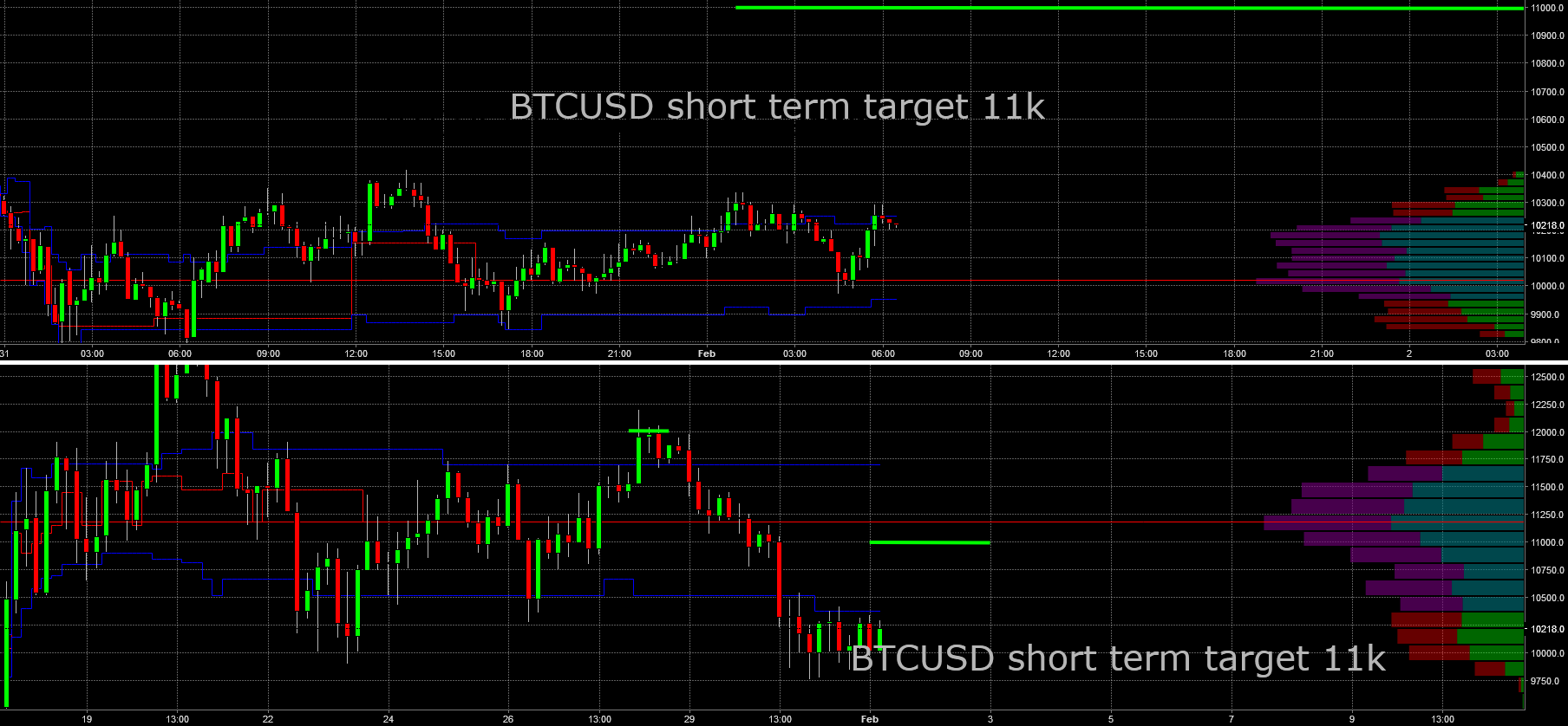 BTCUSD: Short term up side Potentioal to 11k