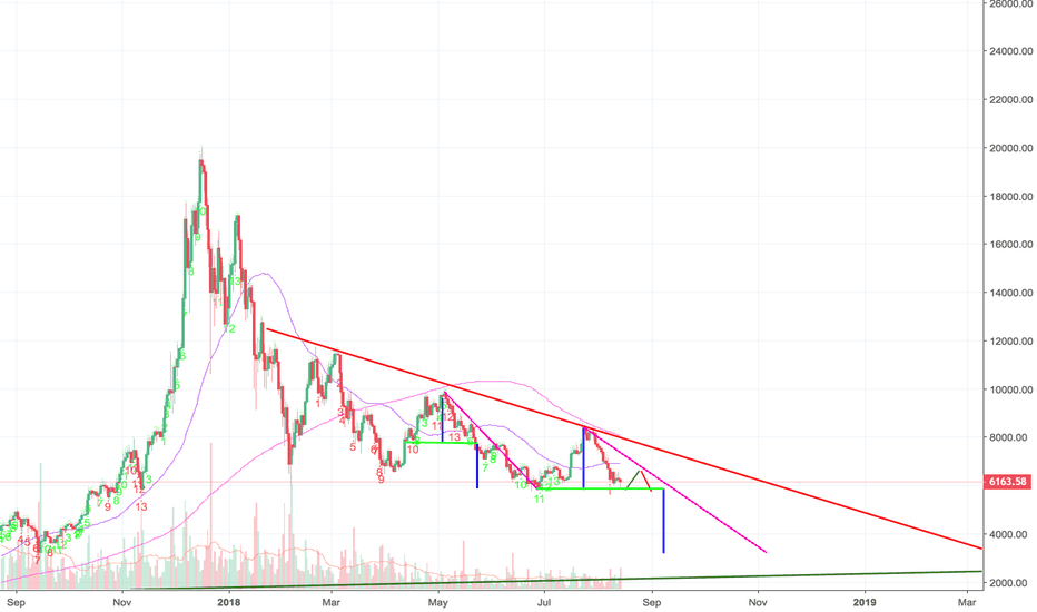 BTCUSD: BTC Possible Repeat Head-and-Shoulders to Predict next low