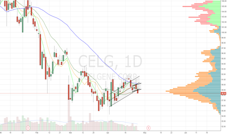 CELG: Not looking pretty. below 20dma and vol POC