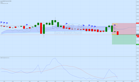 EURGBP: EUR/GBP Short Set Up
