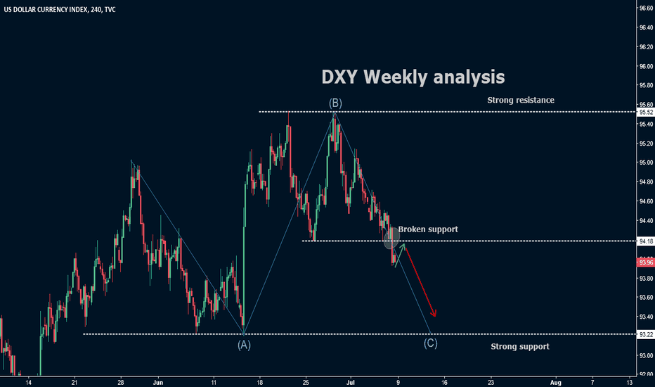 DXY: DXY Weekly analysis