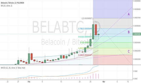 BELABTC: Where next for BELA?