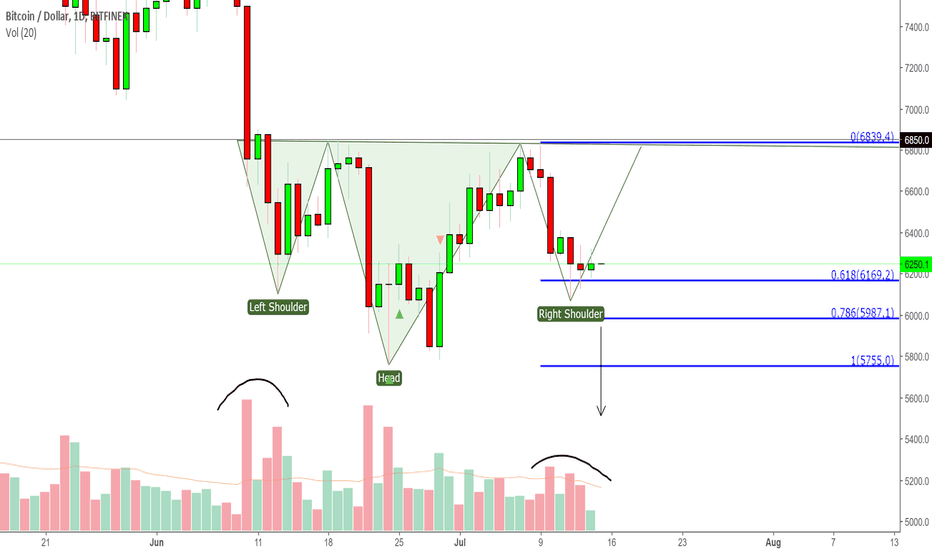 BTCUSD: BTCUSD - July 13th's green daily close supports iH&S