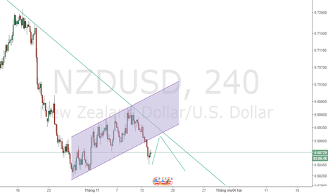 NZDUSD: Waiting Sell NZD/USD