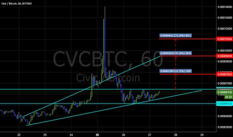 CVCBTC: CVC