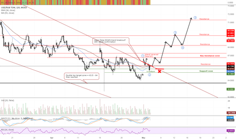USDRUB_TOM: USDRUB_TOM Trading plan