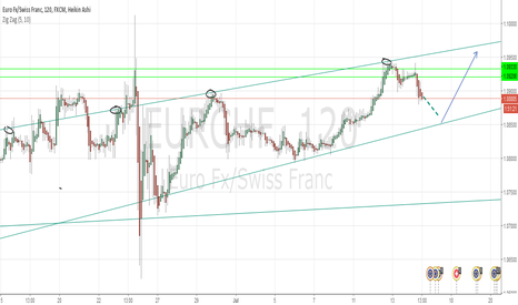 EURCHF: EURCHF speculate long