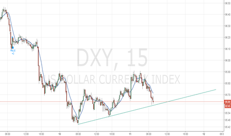DXY: DOLLAR INDEX SMALL UPTREND
